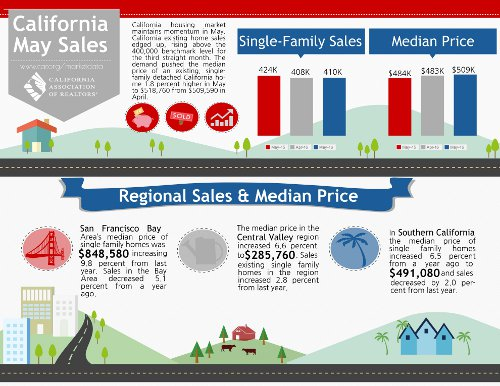 california home sales