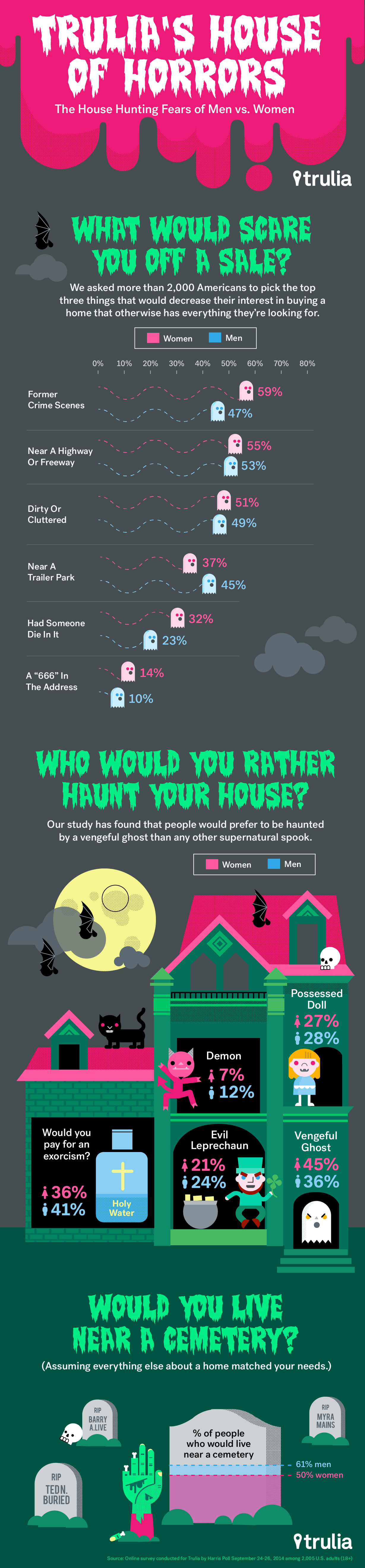 trulia house of horrors